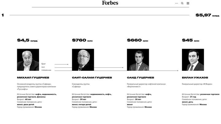 Оросын хамгийн баян гэр бүлийг Forbes нэрлэв