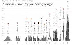 Инфографик: Дэлхийн хамгийн өндөр бүтээн байгуулалтууд