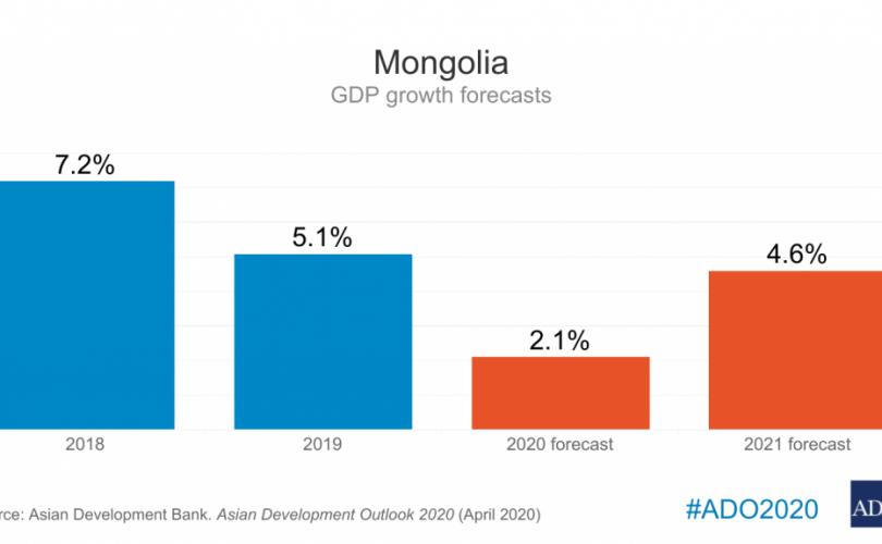 АХБ: Монголын эдийн засаг 2020 онд 2.6%-иар агших төсөөлөлтэй байна