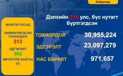 Covid-19: Монголд халдвар нэгээр нэмэгдэж, 313 болов