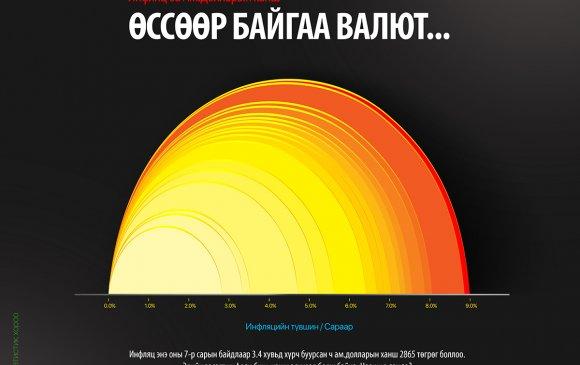 """""""Covid-19″ Монгол Улсын эдийн засгийн голлох үзүүлэлтүүдэд хэрхэн нөлөөлөв?"""