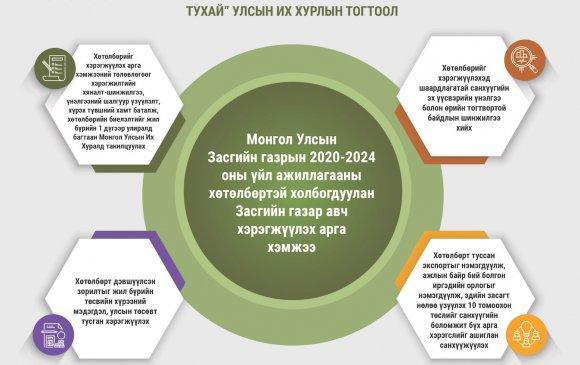 Инфографик: Засгийн газрын 2020-2024 оны үйл ажиллагааны хөтөлбөрийн тогтоолын танилцуулга