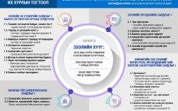 Инфографик: Зээлийн хүүг бууруулах стратеги