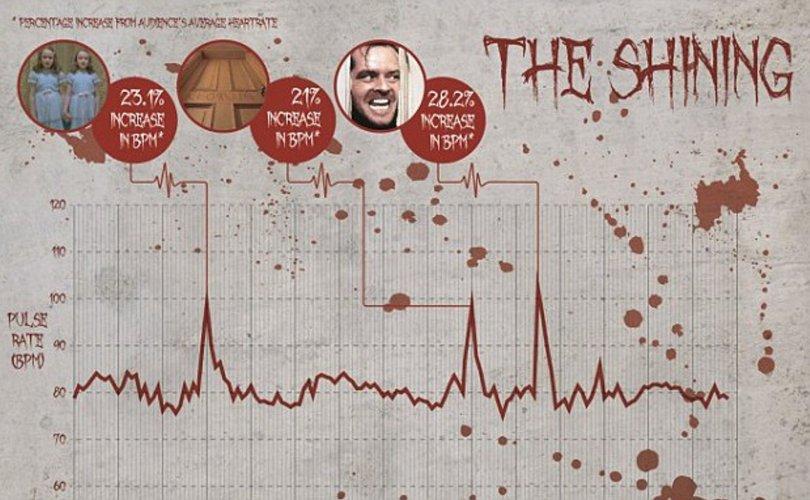 Эрдэмтэд хамгийн аймшигтай 10 киног шалгаруулав