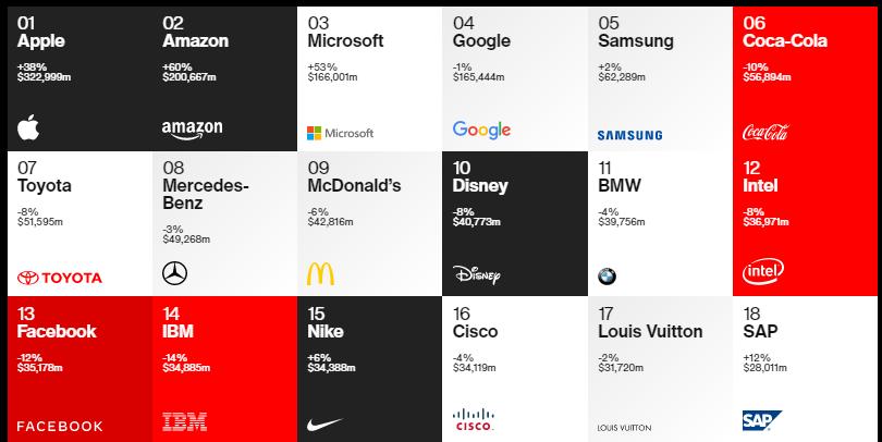 Interbrand: Дэлхийн топ 100 брэндийн жагсаалтыг гаргажээ