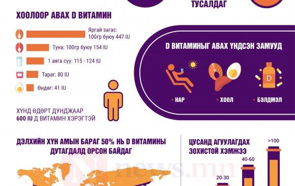 Инфографик: Д витамин кальци шингээхэд тустай