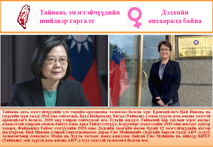 Тайвань хүйсийн эрх тэгш байдлын үзүүлэлтээрээ Азид тэргүүлж байна