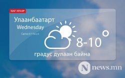 Улаанбаатарт өдөртөө 8-10 градус дулаан байна