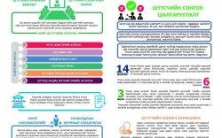 Инфографик: Монгол Улсын шүүхийн тухай хуулийн танилцуулга