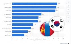 Монгол бүтээгдэхүүн Солонгосын онлайн худалдаанд