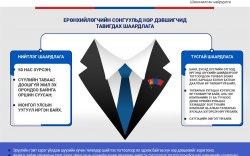 Инфографик: Ерөнхийлөгчийн сонгуулийн тухай хууль (шинэчилсэн найруулга)-ийн танилцуулга