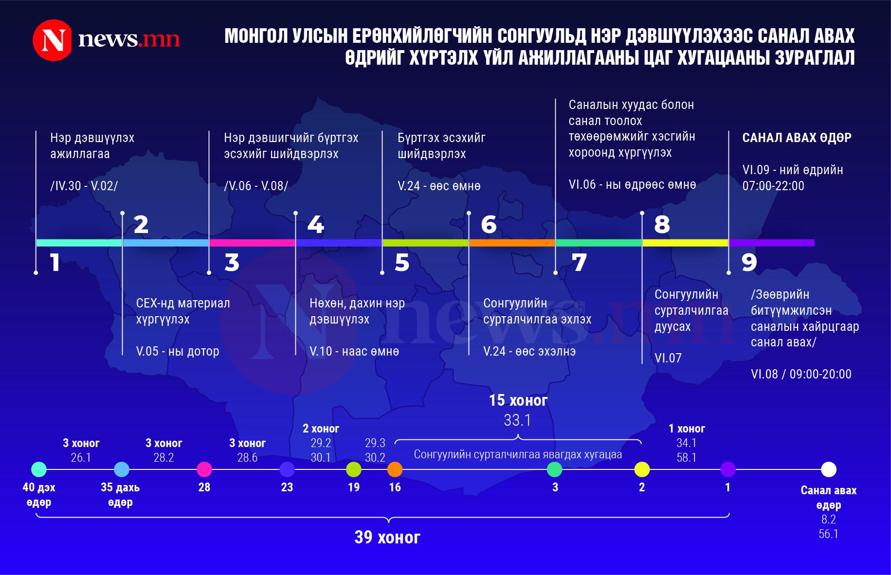 Тайлбар: 2021 оны Ерөнхийлөгчийн сонгуулийн үйл ажиллагааны хуваарь