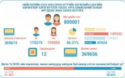 ОНХС-гийн хөрөнгөөр хийх ажлын санал асуулгад 369656 иргэн оролцлоо