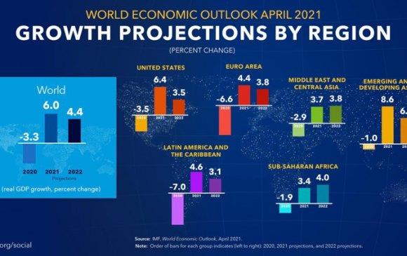 Дэлхийн эдийн засаг 2021 онд сэргэж 6 хувь өснө