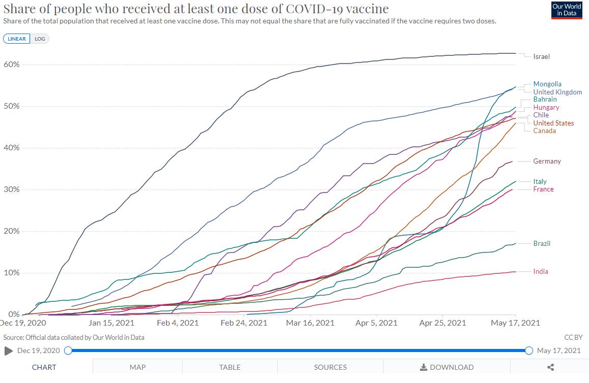 Эх сурвалж: https://ourworldindata.org/covid-vaccinations?fbclid=IwAR15rR6r1XXveVoQ6Z9_6rAi7iJ2tONhtmHTfEgVyUUMLxvVPdgjDT2LE5Y