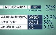 Өнгөрсөн сард нийт 9369 гэмт хэрэг бүртгэгджээ