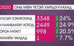 Эхний зургаан сард нийт 10595 гэмт хэрэг бүртгэгджээ