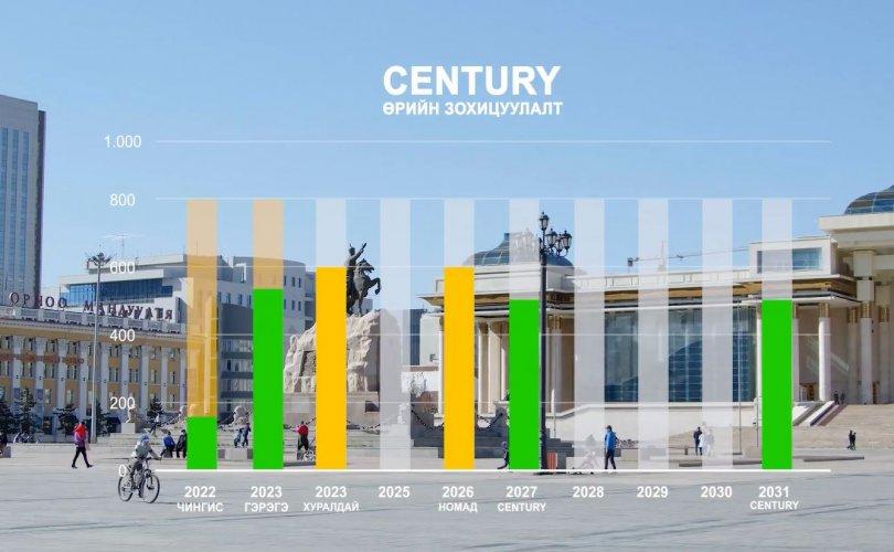 """""""Century"""" бондын ханш тогтмол өсч байна"""