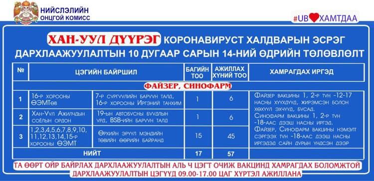 245007537_3027780460832246_2913489178456112477_n Нийслэлд коронавирусын эсрэг вакцины явуулын 21 баг, суурин 48 цэг ажиллана