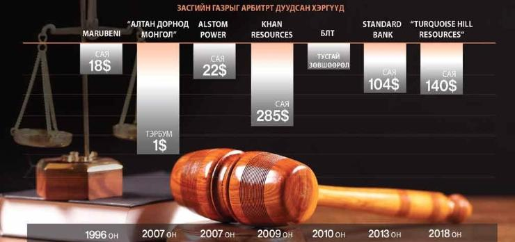 Монгол Улс 1996 оноос хойш арбитрт ялагдаж $400-аад саяын торгууль хүлээжээ