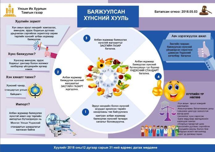 Инфографик: Баяжуулсан хүнсний тухай хууль