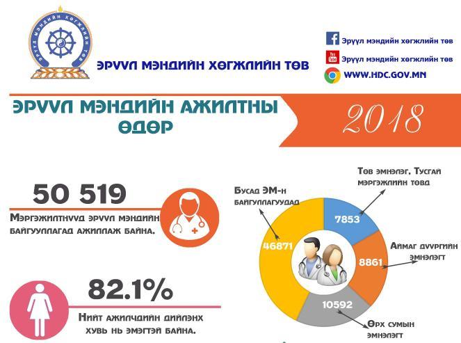 Эрүүл мэндийн ажилтны өдөр 2018-08-08
